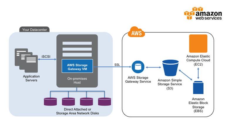 Amazon hybrid storage service Storage Gateway,aws storage gateway iscsi,Create an instance for Gateway on AWS,Hybrid Cloud Storage with AWS Storage Gateway,AWS Storage Gateway Features,What Is AWS Storage Gateway
