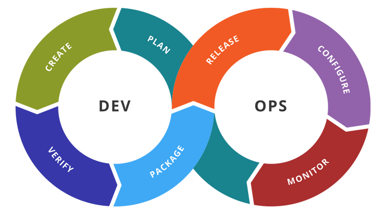Learn Appropriate DevOps Process to Get Better Results, devops process flow, devops implementation steps, devops lifecycle steps, devops methodologies