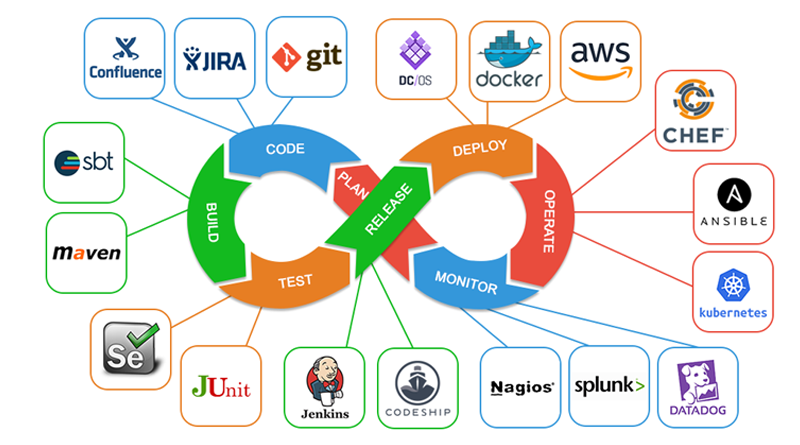 Top Tools to Support DevOps Promotion Team, devops automation tools, devops tools comparison, devops tools 2019, devops tools open source, The Ultimate List of Open Source DevOps Tools,